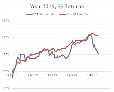 Cory Diary : Shaky Shaky – Market on brink of …