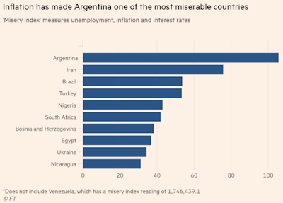 Charts #21: Misery Index