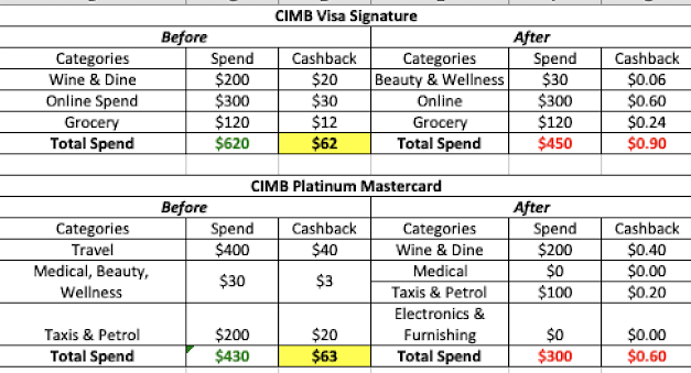 Goodbye CIMB, Here's the next best Credit Cards in Singapore for 2019
