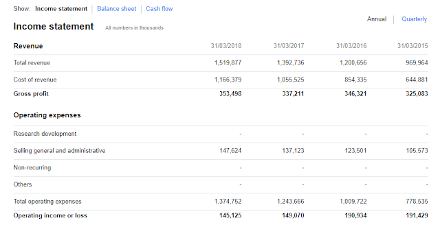 (Post 89/Year 2 week 26)Learning investing/trading together part 16:How to read financial statements(Profit/loss statement and Balance Sheet)