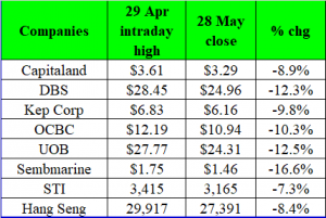 Hang Seng & STI have fallen close to 2,900 & 250 points in one month! (28 May 19)