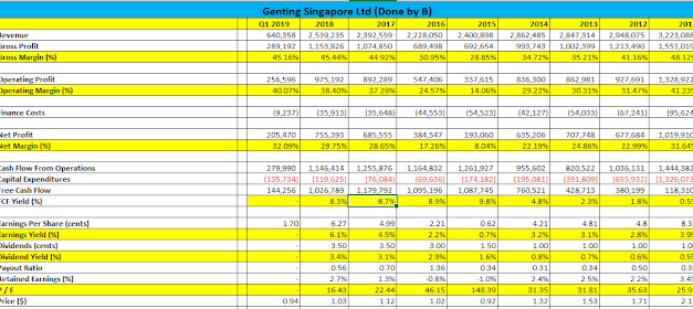 Genting Singapore Ltd Q1 FY19 Results – Higher Capex & Lower FCF This Quarter