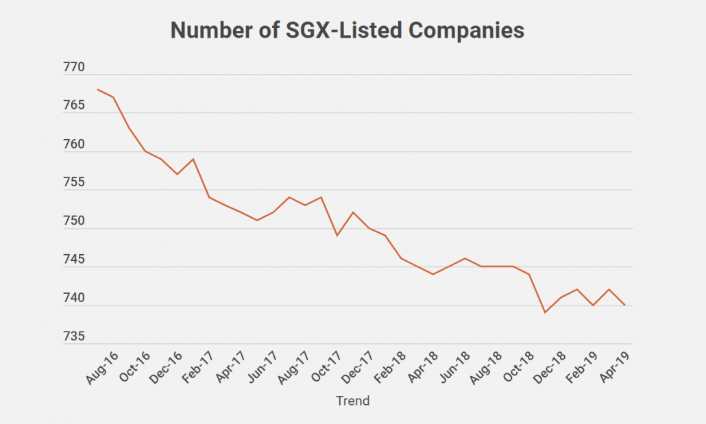 Can You Protect Yourself From Unfair SGX Delistings?