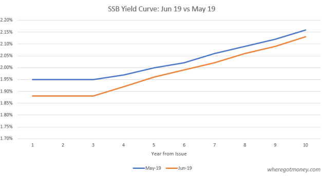 Singapore Savings Bond Comparison: June 19 Bond Issue