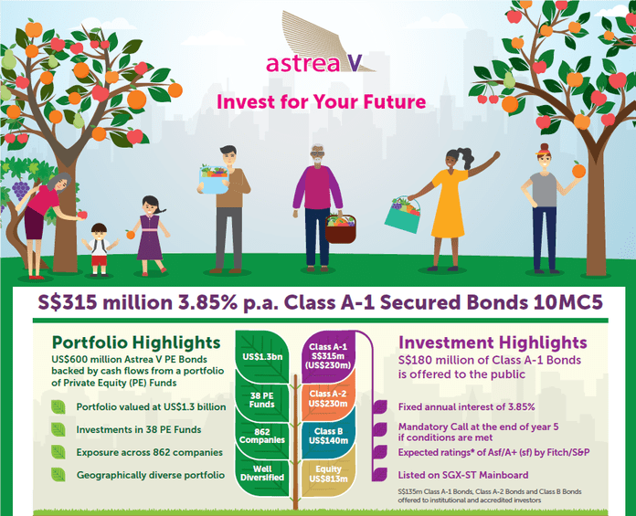 Review of Astrea V 3.85% Class A-1 Secured Bonds: Worse than Astrea IV?