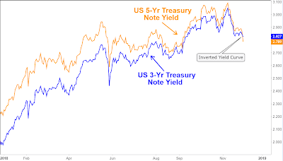 What inverted yield curve means