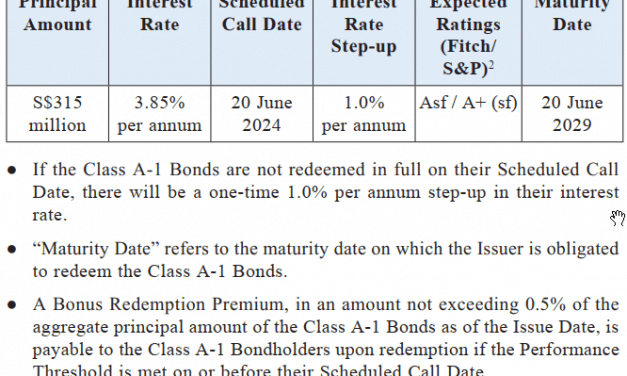 The Astrea V Structured PE Bond – 3.85% Yield for Class A-1 available for Retail Investors