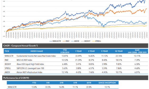 Lessons from a Discussion of the Net Lease Corporate Real Estate ETF
