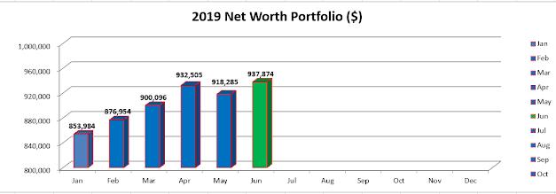 Jun 19 – Portfolio & Networth Update