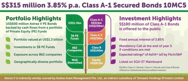 Astrea V 3.85% Class A-1 Secured Bonds