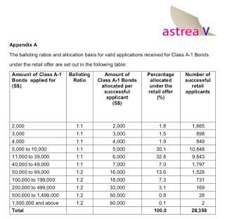 Astrea V – Balloting Results