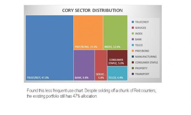 Cory Diary : Market Euphoria on Reits ?