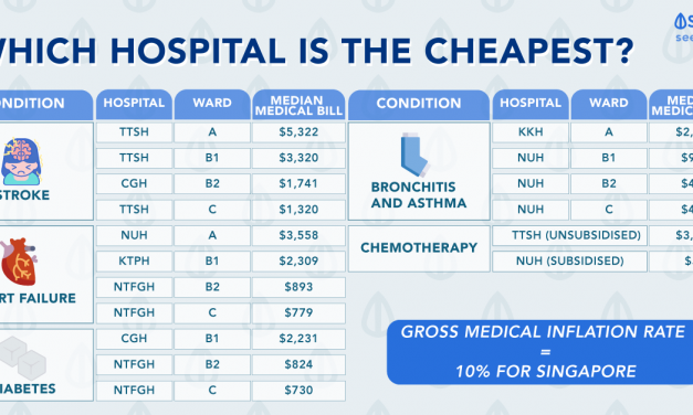 Singaporean's Guide To Cost Of Hospitalisation Treatment: Which Hospital Is The Cheapest?