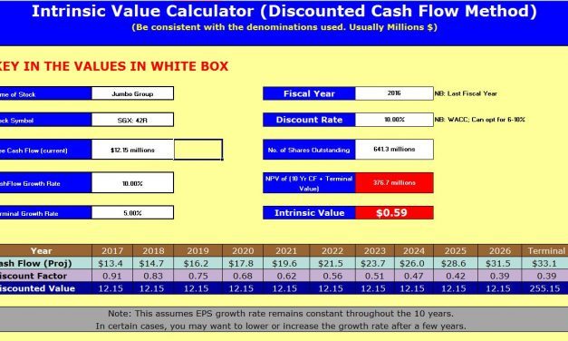How to Use Intrinsic Value Calculator [Free Download]
