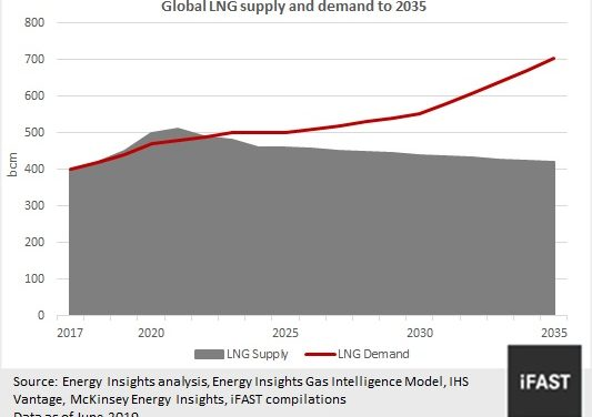 Cheniere Energy: First-mover advantage in the booming LNG market