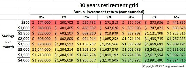 The 30 Years Retirement Grid – Saving $1500 per month to achieve $1 Million