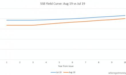 Singapore Savings Bond: August 19 Issue