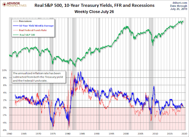 Cory Diary :  Ever lowering Yield Reality