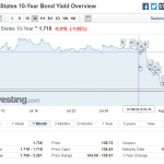 Market Volatility is Up. What I am Thinking about Now. Might help you a little.