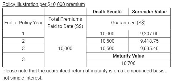 NTUC Capital Plus (CSN2) 3 Year 2.3% Return Endowment Policy
