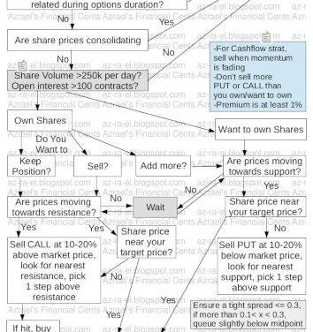 Options Writing Flowchart