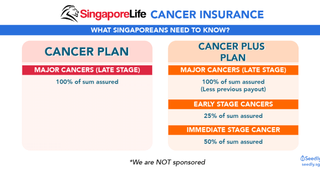 All About Singapore Life Cancer Insurance In 3 Minutes