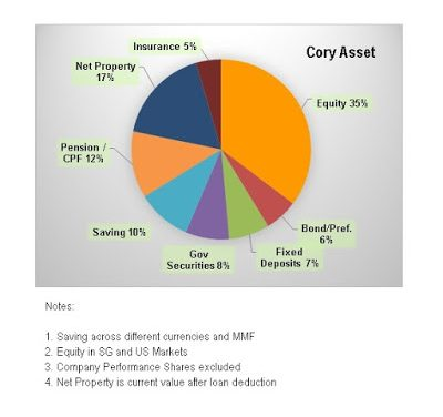 Cory Diary : Asset Allocation Review 2019-0810