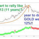 Adding Gold To Our Portfolio?