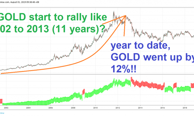 Adding Gold To Our Portfolio?