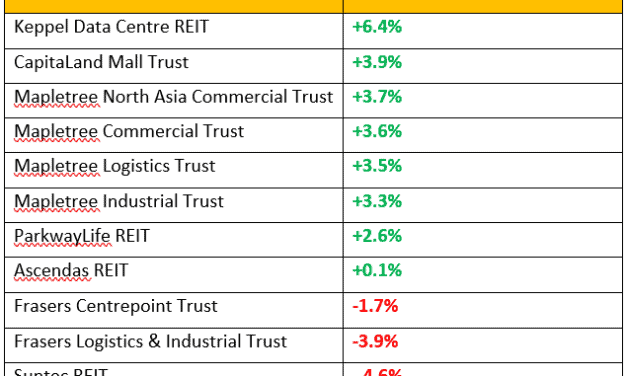 Dividend Warrior's 3Q2019 S-REITs Performance And Passive Income Update