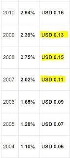 Added: HongKong Land USD (Crisis is also a time of opportunity)