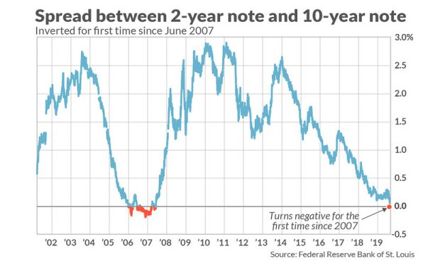What Does It Mean When The Yield Curve Is Inverted?