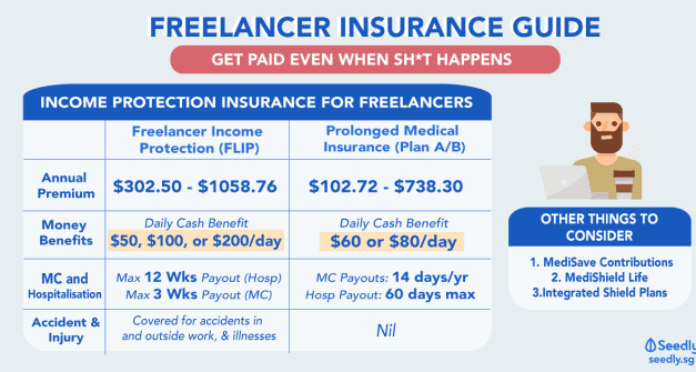Freelancer Insurance Guide: So That You Get Paid Even When Sh*t Happens