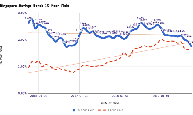 Singapore Savings Bonds SSB October 2019 Issue Yields 1.75% for 10 Year and 1.64% for 1 Year