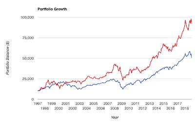 Inside The Bedokian's Portfolio: SPDR S&P 500 ETF & Berkshire Hathaway Class B