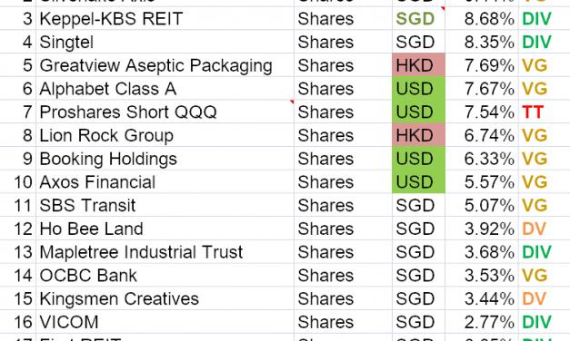 Portfolio Transactions Update (August 2019)