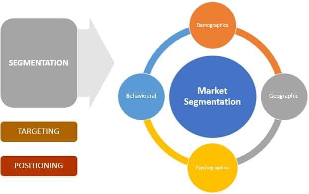 MBA in a Nutshell #6 – Marketing : Market Segmentation