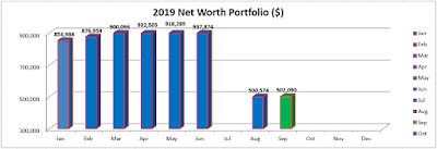 Sep 19 – Portfolio & Networth Update