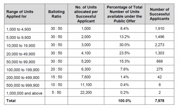 Lendlease Global REIT Balloting Results: Why is this IPO so hot?!