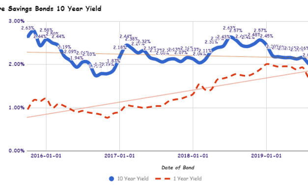 Singapore Savings Bonds SSB November 2019 Issue Yields 1.74% for 10 Year and 1.62% for 1 Year