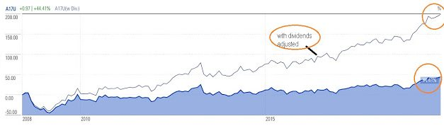 """Cory Diary :  Why Dividend Investing is so """"Exciting"""""""
