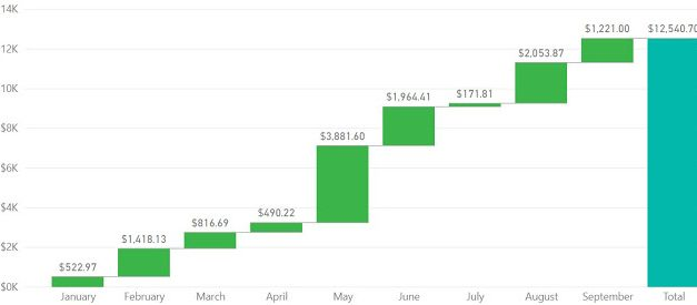 Dividend Collected and Portfolio Performance (September 2019)