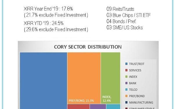 Cory Diary : Portfolio Sector Allocation Report