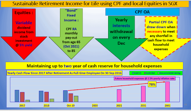 I Don't Live Off Dividend Income In Last Three Years In Retirement From Full-time Job As Employee