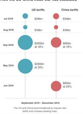 Charts #25: Trade War Update