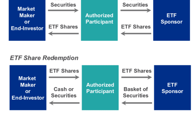 The creation and redemption mechanism of ETFs!