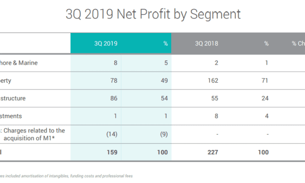 WEEKLY ROUNDUP – ACADEMY'S FINEST VOL 3 [UPDATE: Keppel's 3Q19 results]