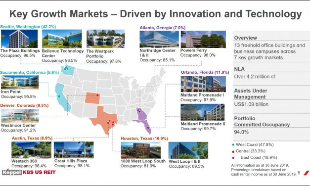 Keppel Pacific Oak US Reit, Manulife US Reit and Prime US Reit Analysis