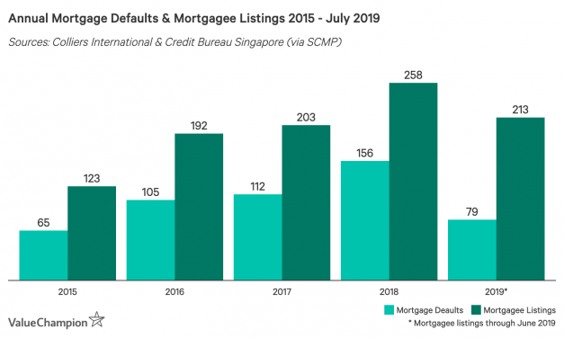 Rising Mortgage Defaults in Singapore: Should You Be Worried?