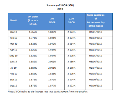 6 Reasons Why DBS Is Prime For Shorting